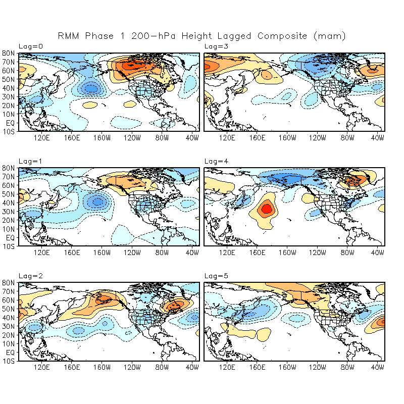 MJO Lagged Composites and Significance for March - May period
