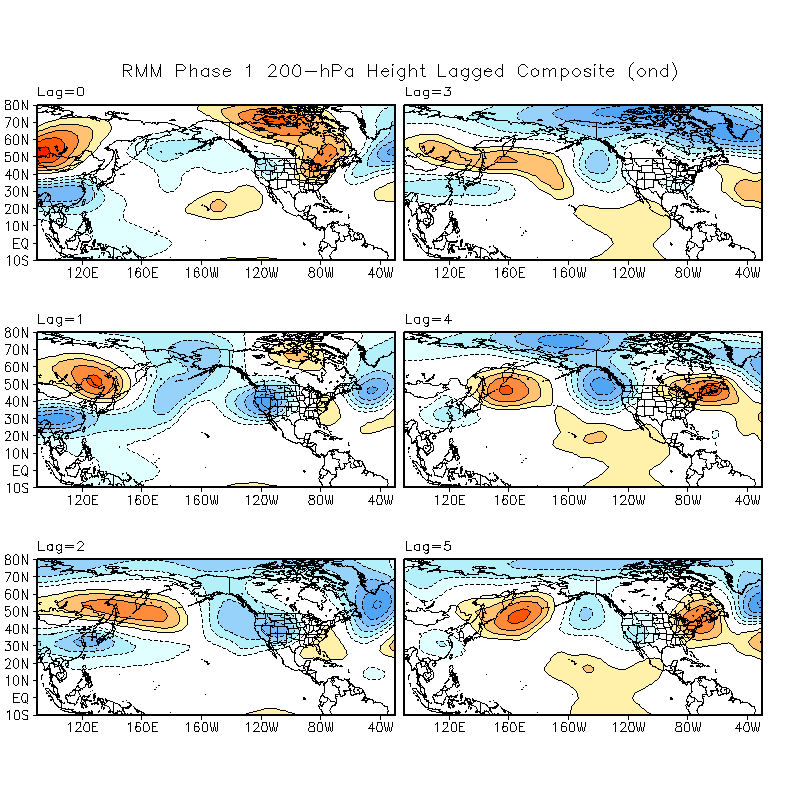 MJO Lagged Composites and Significance for October - December period